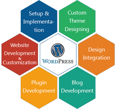 Wordpress Web Development Hire Php Web Developer
