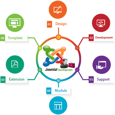 joomla-web-development-image