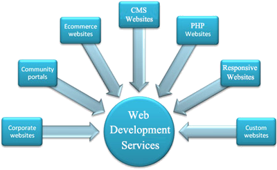 web development services | website development